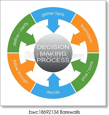 art print of decision making process word circles concept