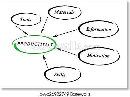 Art Print Of Diagram Of Productivity Barewalls Posters Prints