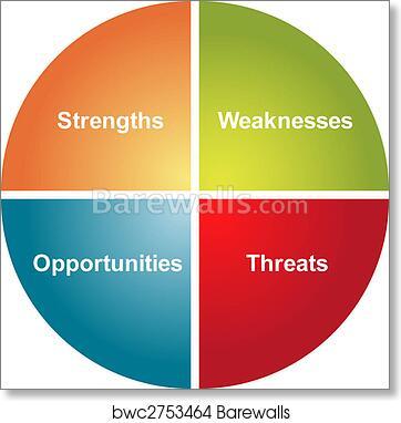 Art print of swot analysis business diagram barewalls posters art print of swot analysis business diagram ccuart Choice Image