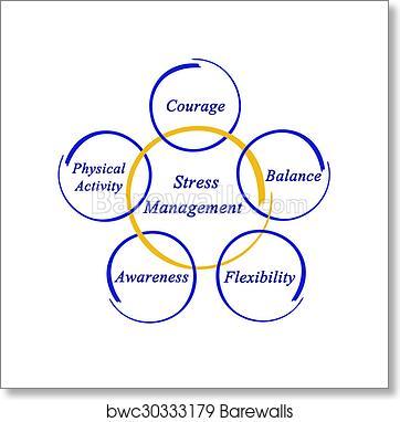 Art print of stress management barewalls posters prints art print of stress management ccuart Gallery