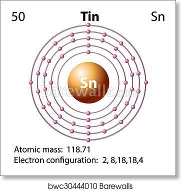 symbol and electron diagram for tin, art print