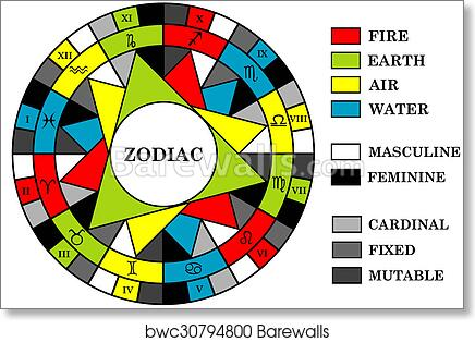 Art Print Of Astrology Background With Zodiac Signs Divided Into