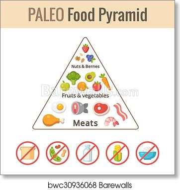 graphic regarding Keto Food Pyramid Printable titled Foodstuff Pyramid Chart Printable - Ideal Think about Of Chart