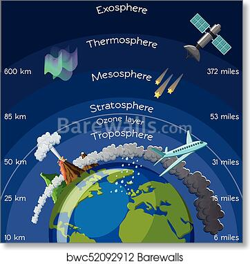 Poster Of The Atmosphere Layers Diagram Trusted Wiring Diagram