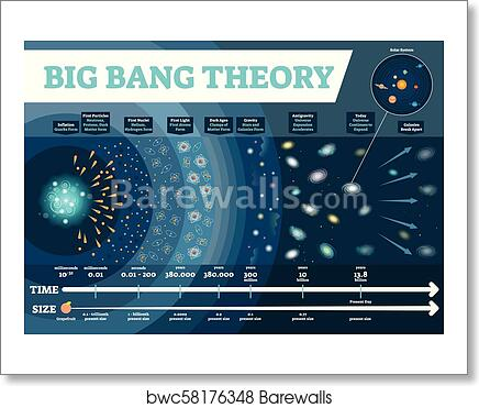 big bang theory vector illustration infographic  universe time and size  scale diagram with development stages from first particles to stars and  galaxies to