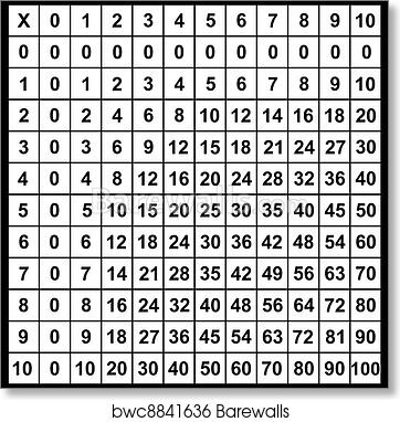 Art Print Of Multiplication Table  Barewalls Posters  Prints
