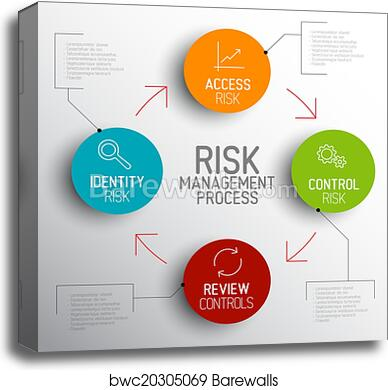 vector light risk management process diagram schema, canvas print