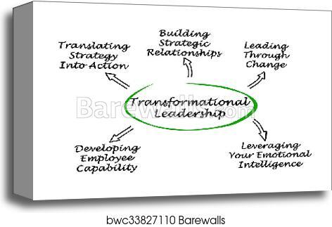 diagram of transformational leadership, canvas print