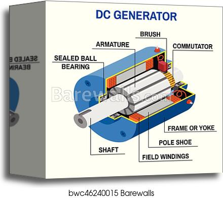 Dc Generator Cross Diagram Canvas Print Barewalls Posters Prints Bwc46240015