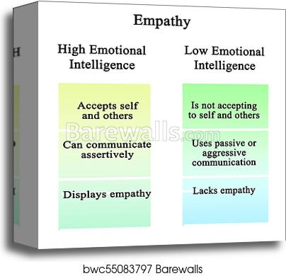 Empathy: high and low emotional intelligence canvas print